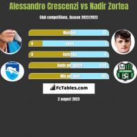 Alessandro Crescenzi vs Nadir Zortea h2h player stats