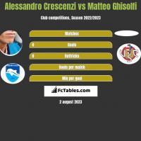 Alessandro Crescenzi vs Matteo Ghisolfi h2h player stats