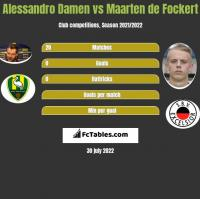 Alessandro Damen vs Maarten de Fockert h2h player stats