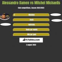Alessandro Damen vs Mitchel Michaelis h2h player stats
