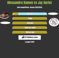 Alessandro Damen vs Jay Gorter h2h player stats