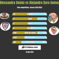 Alessandro Deiola vs Alejandro Daro Gomez h2h player stats