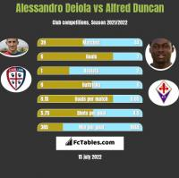 Alessandro Deiola vs Alfred Duncan h2h player stats