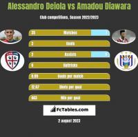 Alessandro Deiola vs Amadou Diawara h2h player stats