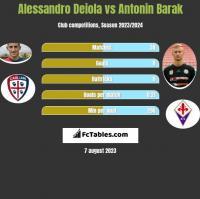Alessandro Deiola vs Antonin Barak h2h player stats