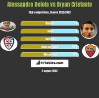 Alessandro Deiola vs Bryan Cristante h2h player stats