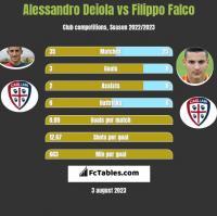 Alessandro Deiola vs Filippo Falco h2h player stats