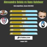 Alessandro Deiola vs Hans Hateboer h2h player stats
