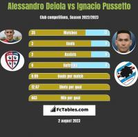 Alessandro Deiola vs Ignacio Pussetto h2h player stats