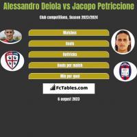 Alessandro Deiola vs Jacopo Petriccione h2h player stats