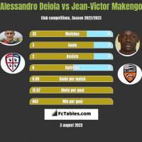 Alessandro Deiola vs Jean-Victor Makengo h2h player stats