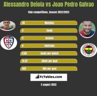 Alessandro Deiola vs Joao Pedro Galvao h2h player stats