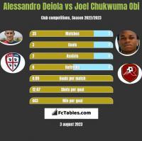 Alessandro Deiola vs Joel Chukwuma Obi h2h player stats