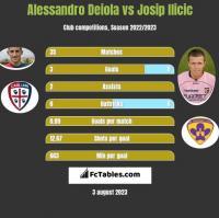 Alessandro Deiola vs Josip Ilicic h2h player stats