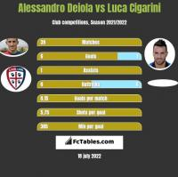 Alessandro Deiola vs Luca Cigarini h2h player stats