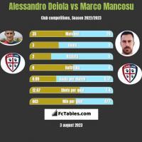 Alessandro Deiola vs Marco Mancosu h2h player stats