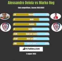 Alessandro Deiola vs Marko Rog h2h player stats