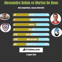 Alessandro Deiola vs Marten De Roon h2h player stats