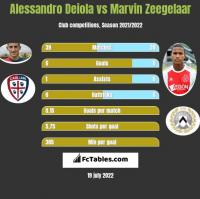 Alessandro Deiola vs Marvin Zeegelaar h2h player stats