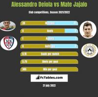 Alessandro Deiola vs Mate Jajalo h2h player stats