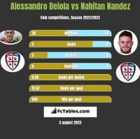 Alessandro Deiola vs Nahitan Nandez h2h player stats