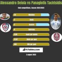 Alessandro Deiola vs Panagiotis Tachtsidis h2h player stats