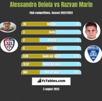 Alessandro Deiola vs Razvan Marin h2h player stats