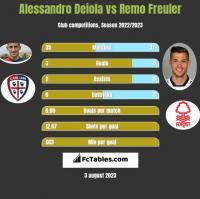 Alessandro Deiola vs Remo Freuler h2h player stats
