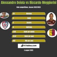 Alessandro Deiola vs Riccardo Meggiorini h2h player stats