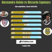 Alessandro Deiola vs Riccardo Saponara h2h player stats