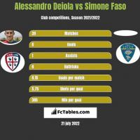 Alessandro Deiola vs Simone Faso h2h player stats
