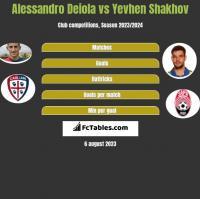 Alessandro Deiola vs Yevhen Shakhov h2h player stats