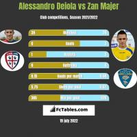 Alessandro Deiola vs Zan Majer h2h player stats