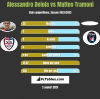 Alessandro Deiola vs Matteo Tramoni h2h player stats
