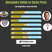 Alessandro Deiola vs Carles Perez h2h player stats