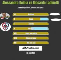Alessandro Deiola vs Riccardo Ladinetti h2h player stats