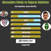 Alessandro Deiola vs Edgaras Dubickas h2h player stats