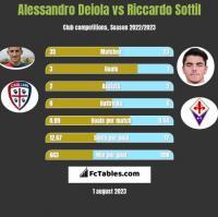 Alessandro Deiola vs Riccardo Sottil h2h player stats