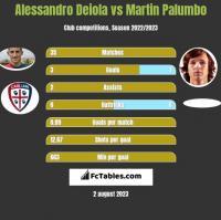 Alessandro Deiola vs Martin Palumbo h2h player stats