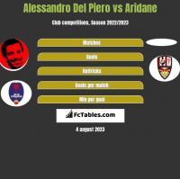 Alessandro Del Piero vs Aridane h2h player stats