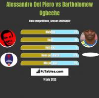 Alessandro Del Piero vs Bartholomew Ogbeche h2h player stats