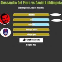 Alessandro Del Piero vs Daniel Lalhlimpuia h2h player stats