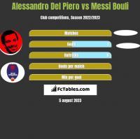 Alessandro Del Piero vs Messi Bouli h2h player stats
