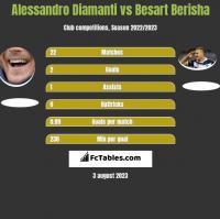 Alessandro Diamanti vs Besart Berisha h2h player stats