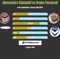 Alessandro Diamanti vs Bruno Fornaroli h2h player stats