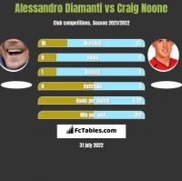Alessandro Diamanti vs Craig Noone h2h player stats