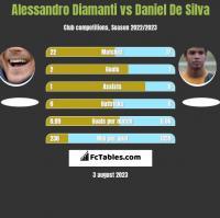 Alessandro Diamanti vs Daniel De Silva h2h player stats