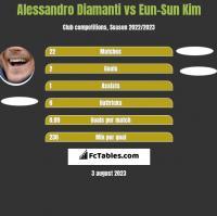 Alessandro Diamanti vs Eun-Sun Kim h2h player stats