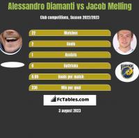 Alessandro Diamanti vs Jacob Melling h2h player stats