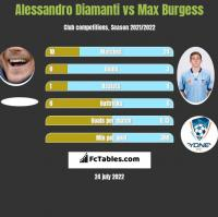 Alessandro Diamanti vs Max Burgess h2h player stats
